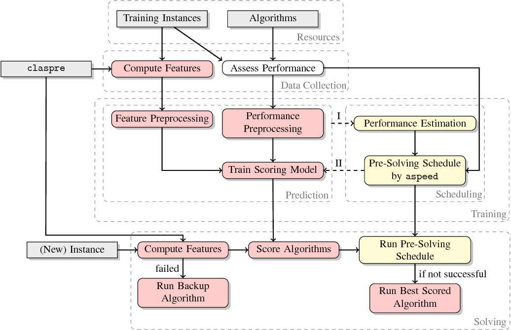 Figure 1 for claspfolio 2: Advances in Algorithm Selection for Answer Set Programming