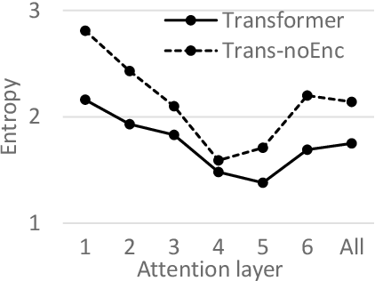 Figure 2 for Understanding Neural Machine Translation by Simplification: The Case of Encoder-free Models