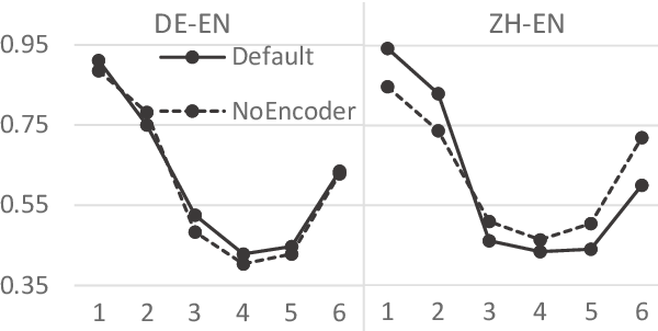 Figure 4 for Understanding Neural Machine Translation by Simplification: The Case of Encoder-free Models