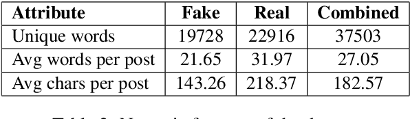 Figure 3 for Fighting an Infodemic: COVID-19 Fake News Dataset