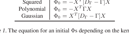 Figure 1 for Spectral Non-Convex Optimization for Dimension Reduction with Hilbert-Schmidt Independence Criterion
