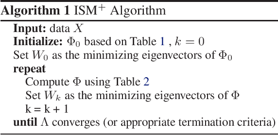 Figure 2 for Spectral Non-Convex Optimization for Dimension Reduction with Hilbert-Schmidt Independence Criterion