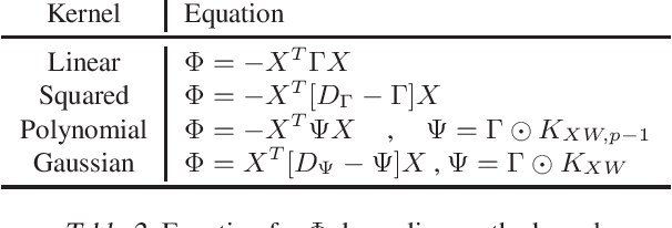 Figure 3 for Spectral Non-Convex Optimization for Dimension Reduction with Hilbert-Schmidt Independence Criterion