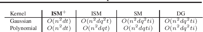 Figure 4 for Spectral Non-Convex Optimization for Dimension Reduction with Hilbert-Schmidt Independence Criterion