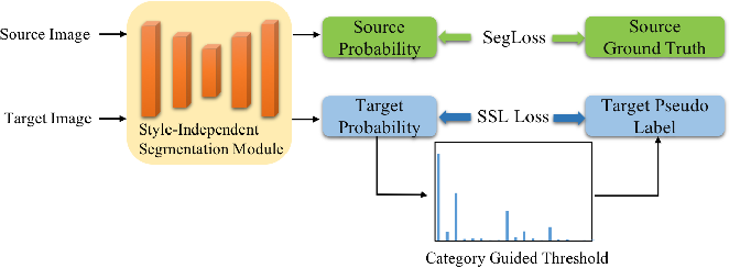 Figure 1 for Get away from Style: Category-Guided Domain Adaptation for Semantic Segmentation