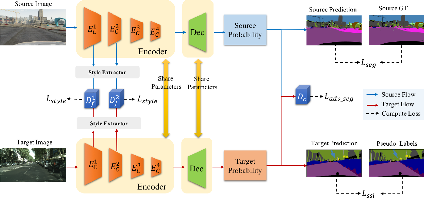 Figure 3 for Get away from Style: Category-Guided Domain Adaptation for Semantic Segmentation
