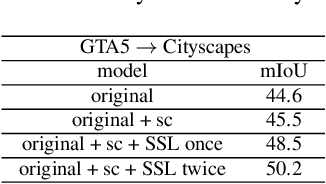 Figure 4 for Get away from Style: Category-Guided Domain Adaptation for Semantic Segmentation