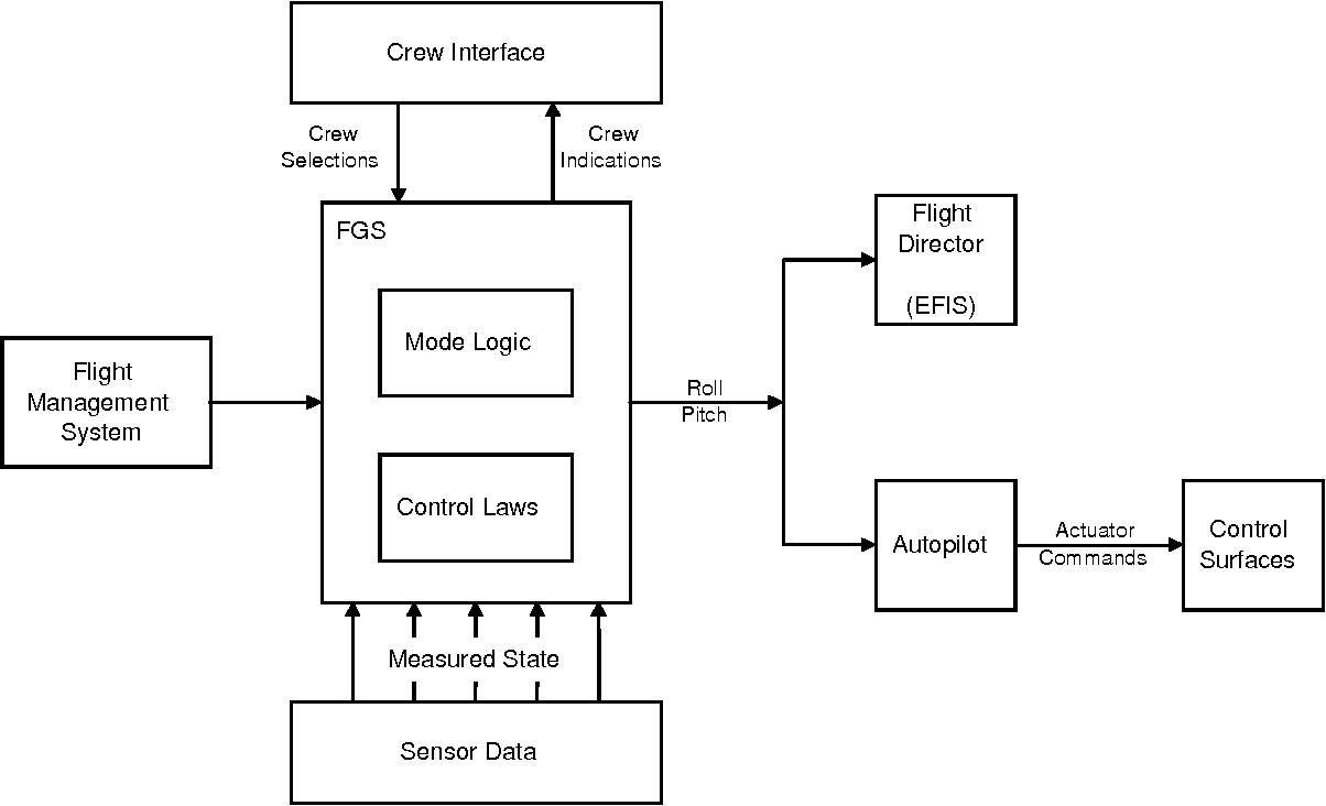 Figure 1 - Flight Control System
