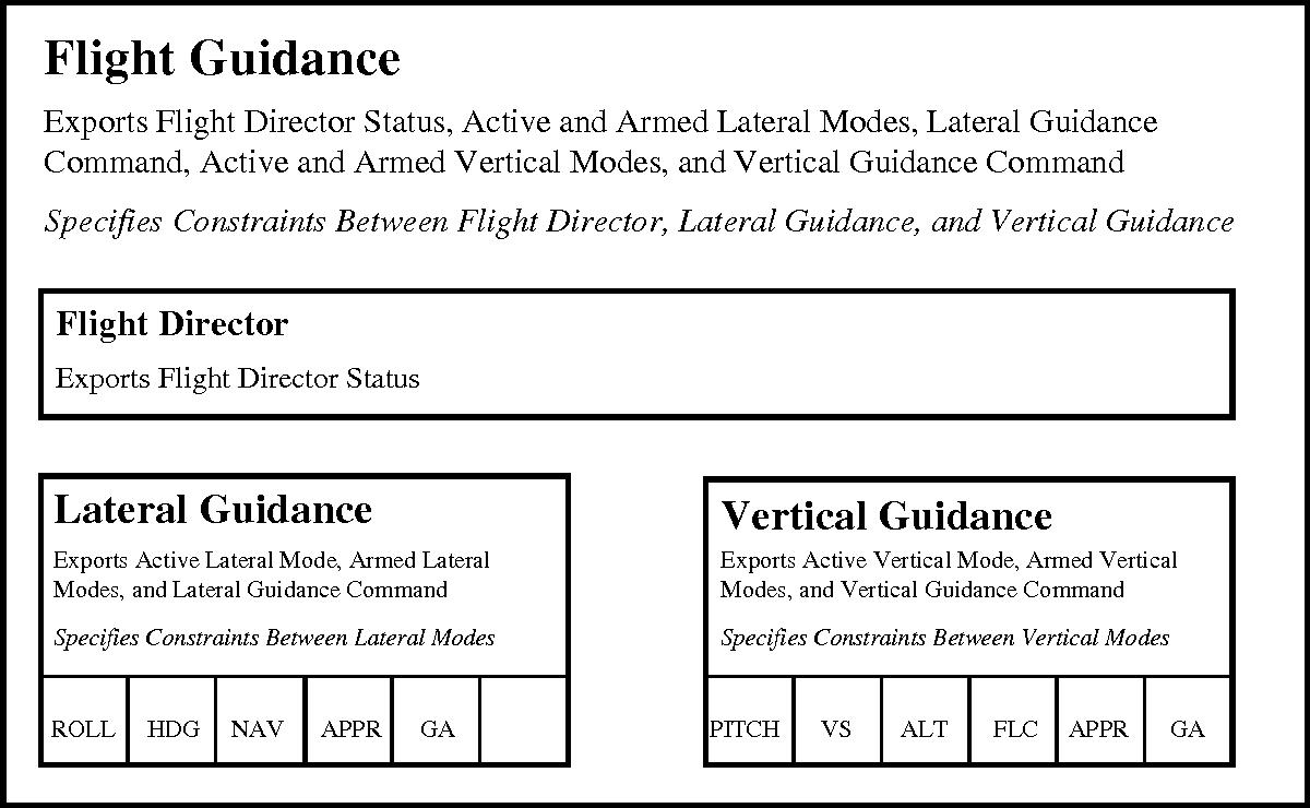 Figure 6 - High Level FGS Architecture