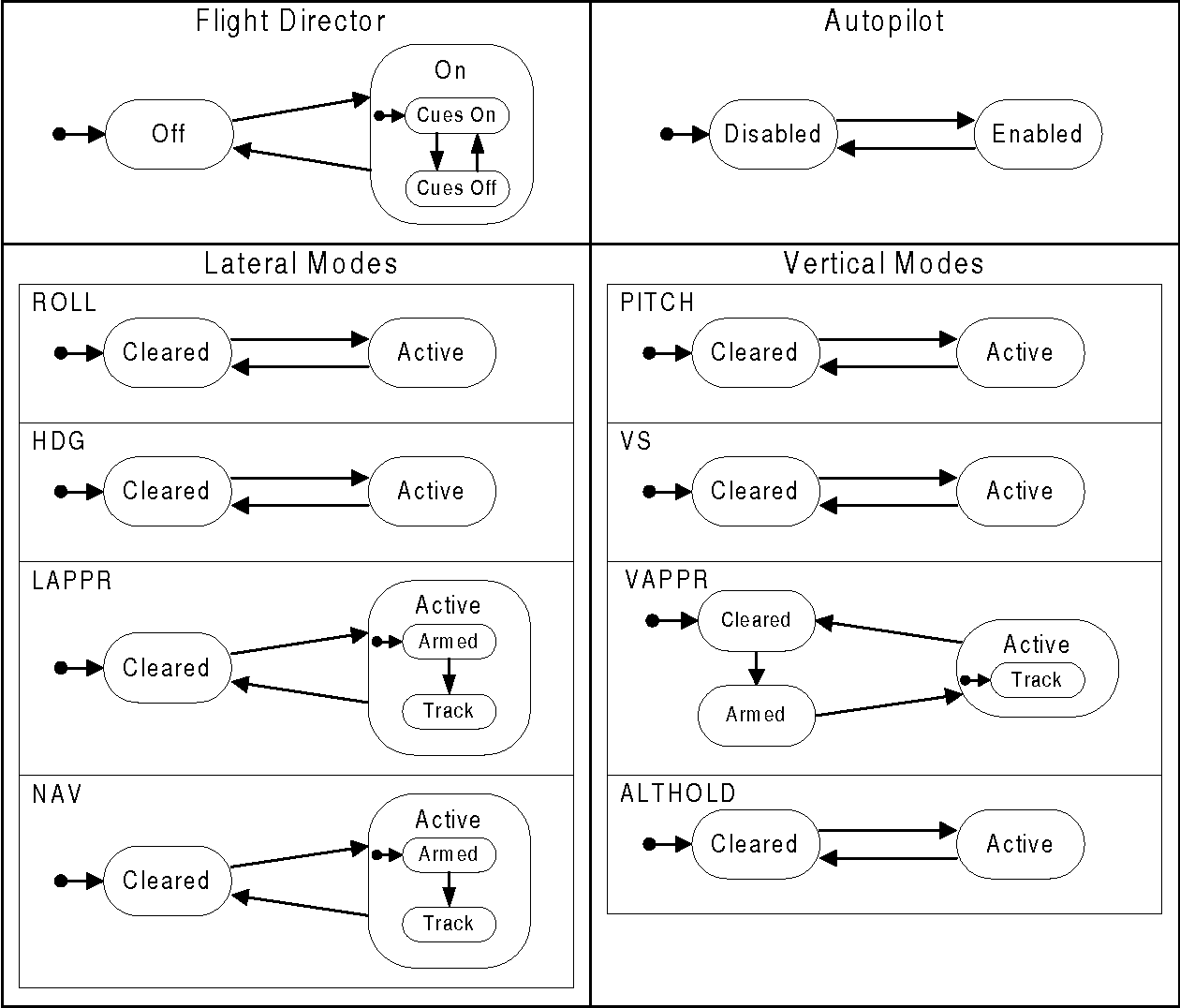 Figure 7 - FGS Mode Structure