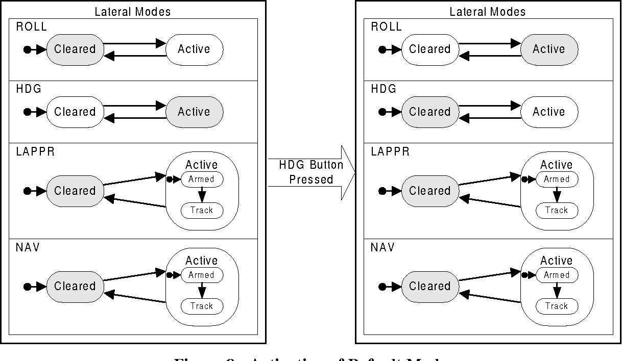 Figure 8 - Activation of Default Mode