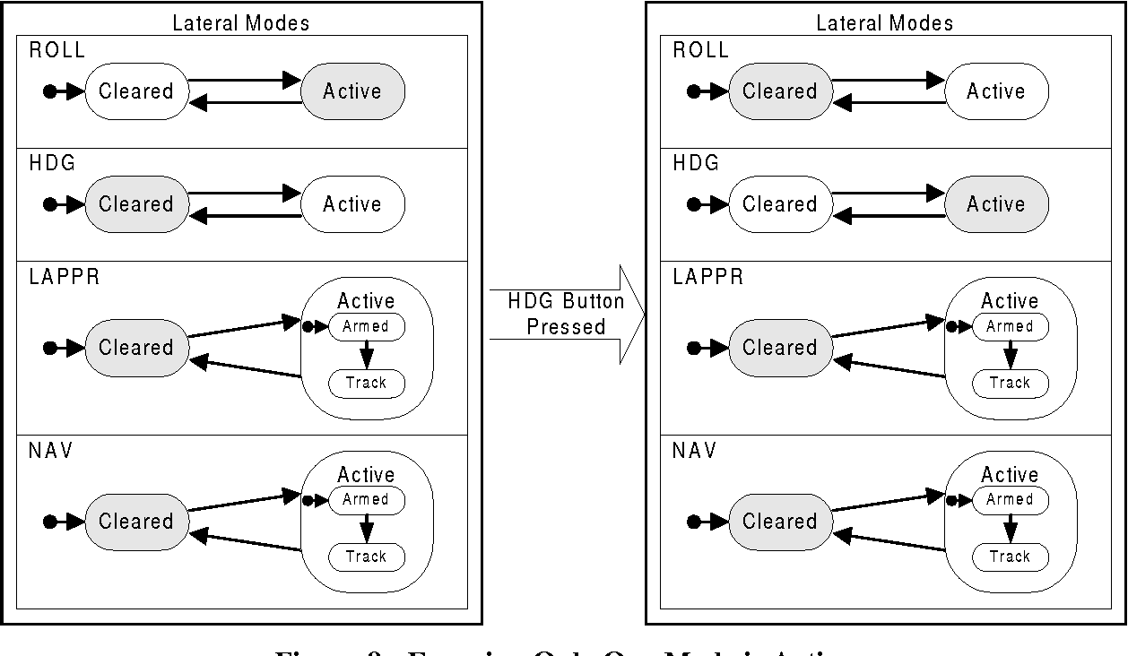 Figure 9 - Ensuring Only One Mode is Active