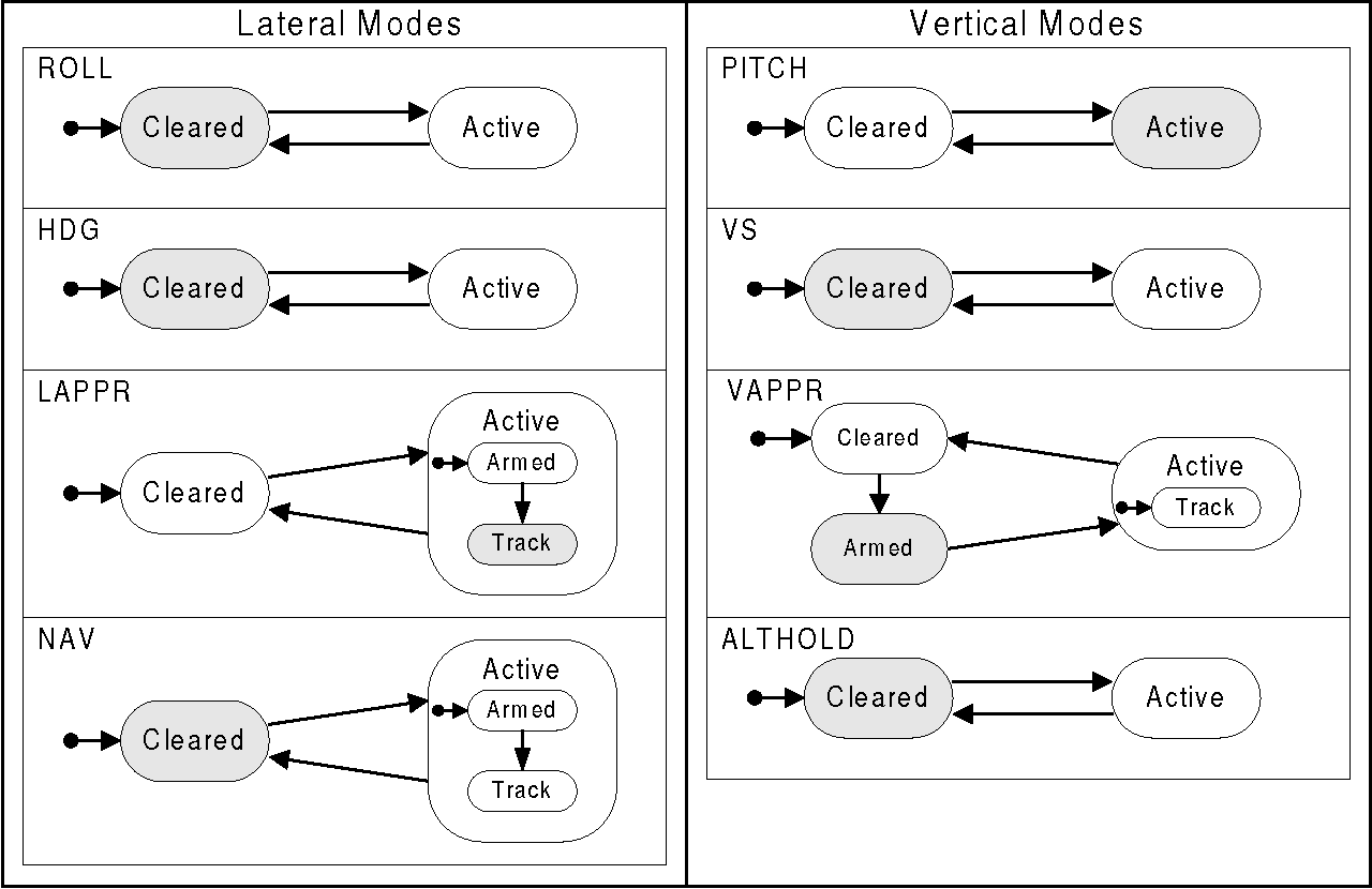 Figure 11 - Synchronization Between Lateral and Vertical Approach (Continued)