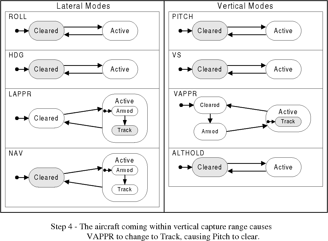 Figure 12 - Synchronization Between Lateral and Vertical Approach (Continued)