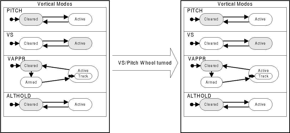 Figure 13 – Rotating the VS/Pitch Wheel Does Not Cause a Mode Change