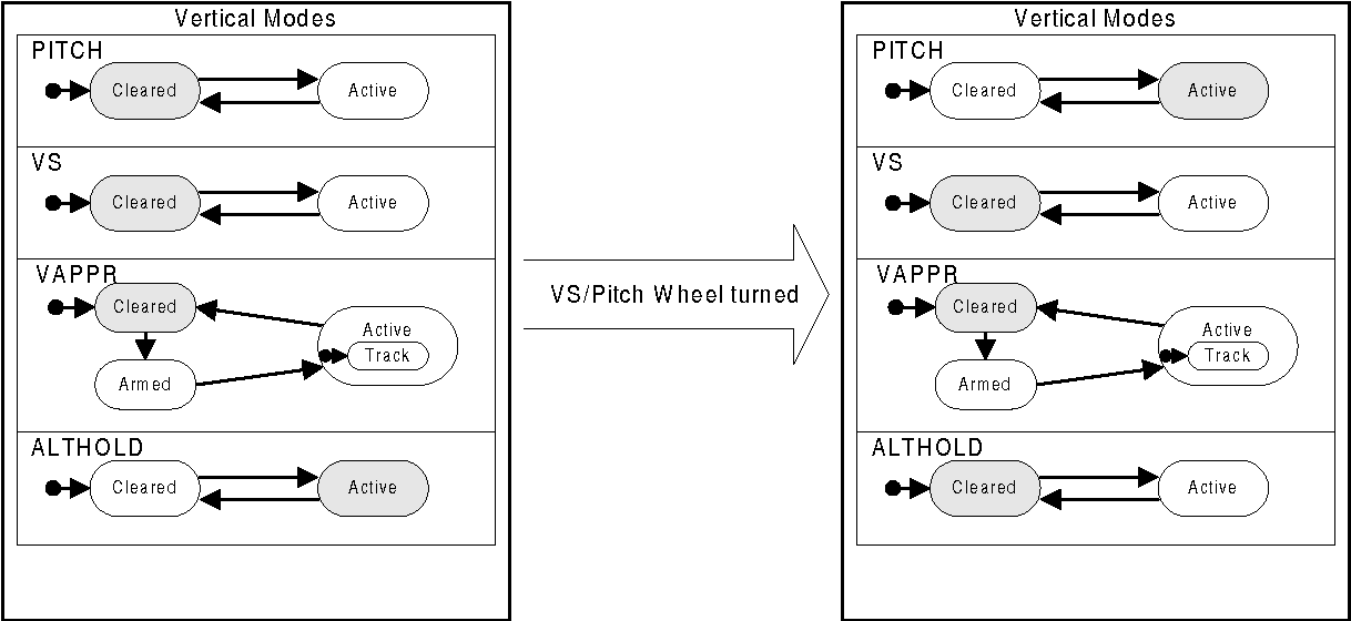 Figure 14 – Rotating the VS/Pitch Wheel Does Cause a Mode Change