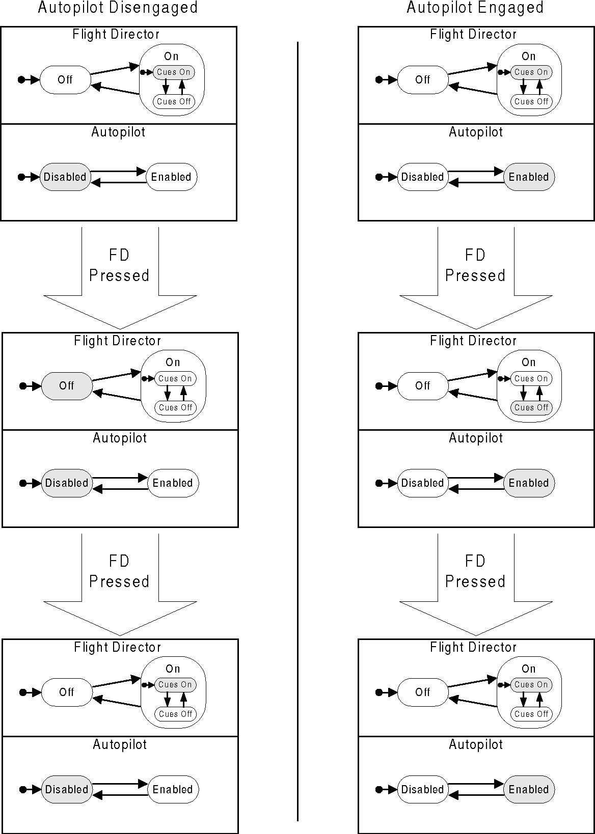 Figure 17 - Behavior of the FD Switch