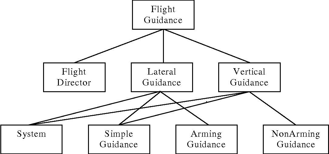 Figure 18 - PVS Import Hierarchy