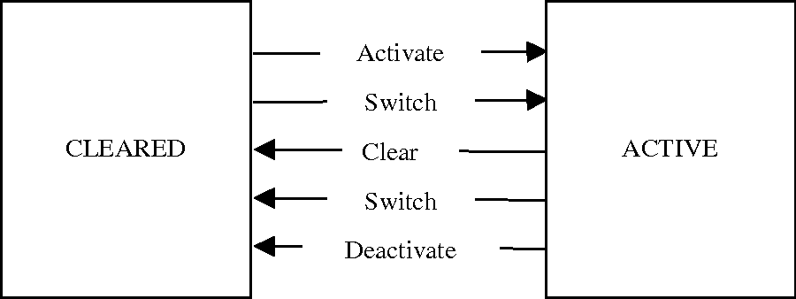 Figure 21 - State Behavior for Simple Guidance