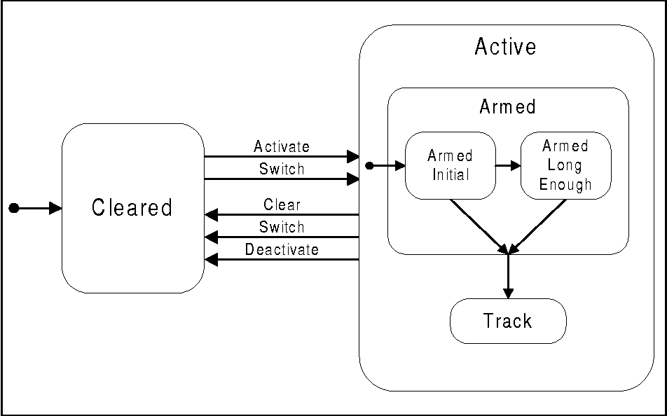 Figure 23 - State Behavior for Arming Guidance
