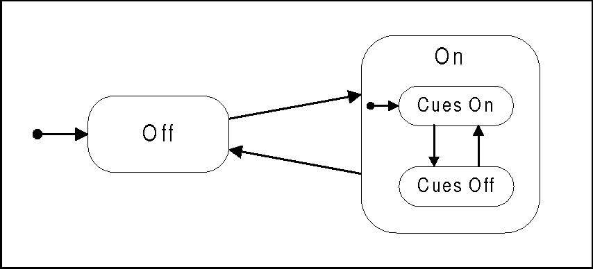 Figure 29 - State Behavior for Flight Director