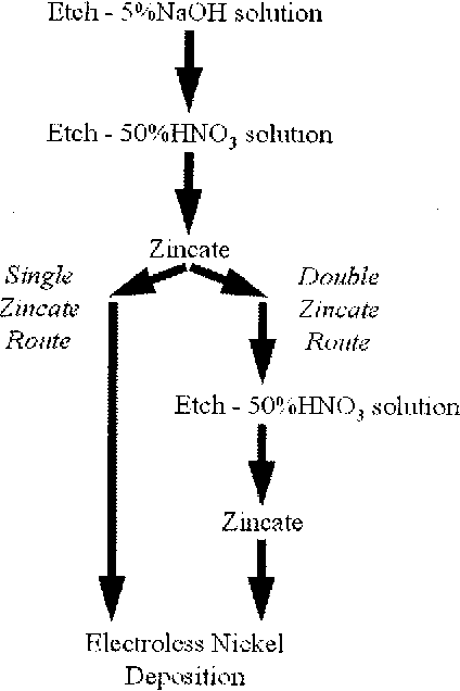 Figure 1 from Electroless nickel bumping of aluminum
