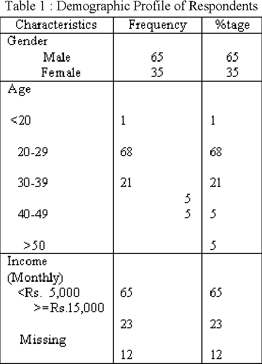 Table 1 : Demographic Profile of Respondents