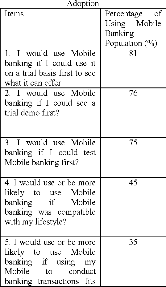 Table 2 : Most and Least Perceived Factors in Mobile Banking Adoption