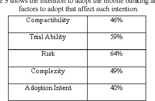 Table 3 shows the intention to adopt the mobile banking and the factors to adopt that affect such intention.
