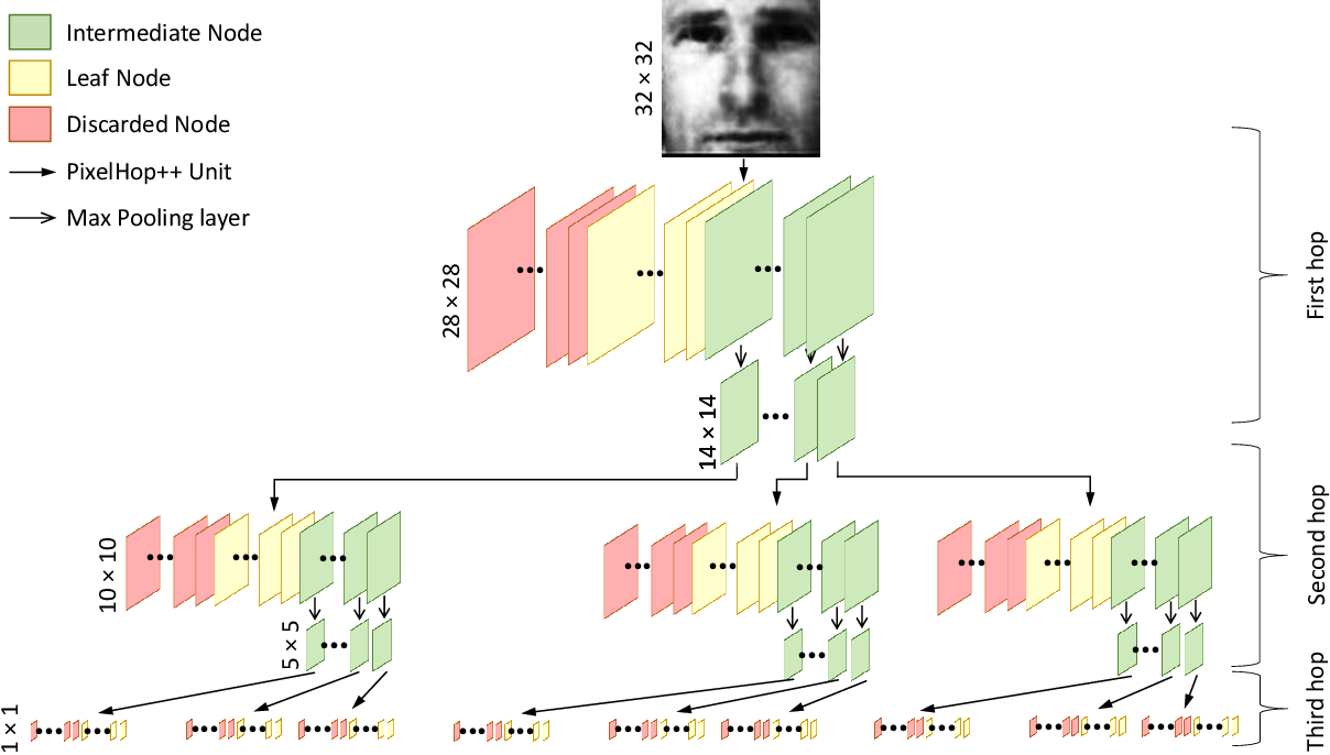 Figure 3 for FaceHop: A Light-Weight Low-Resolution Face Gender Classification Method