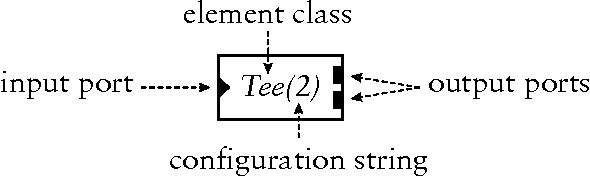 Figure 1: A sample element. Triangular ports are inputs and rectangular ports are outputs.