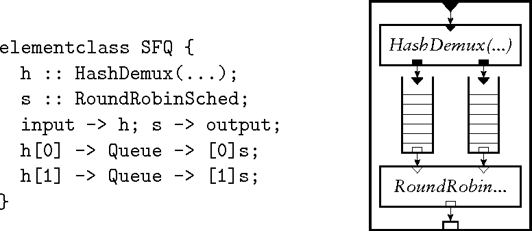 Figure 6: A compound element implementing a simple stochastic fair queue. Its language definition is on the left; a diagram of the compound is on the right.