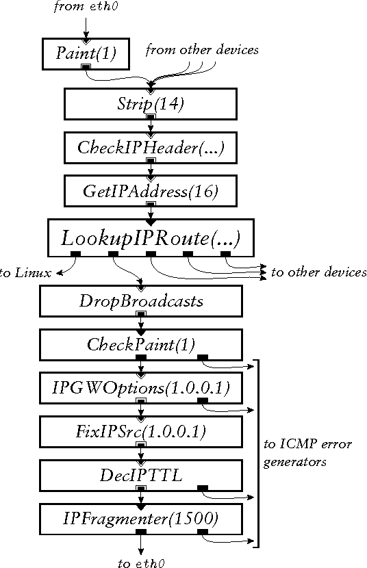 Figure 7: A portion of the IP router configuration (Figure 3), corresponding to the language fragment in Figure 5.