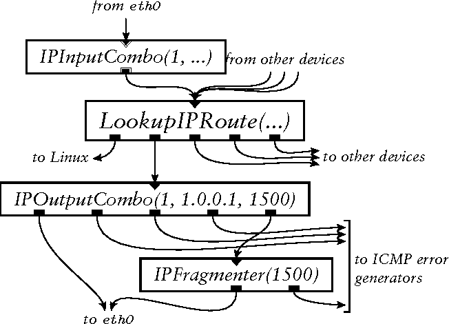 """Figure 8: A router fragment equivalent to Figure 7 using faster """"combo"""" elements."""