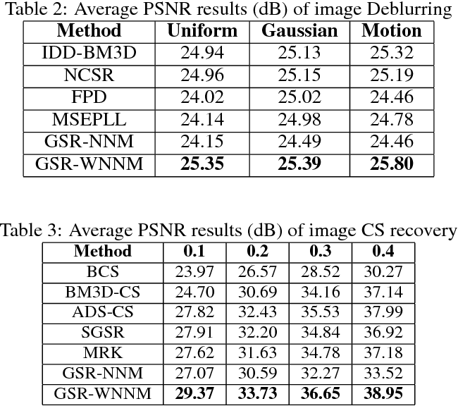 Figure 2 for Analyzing the Weighted Nuclear Norm Minimization and Nuclear Norm Minimization based on Group Sparse Representation