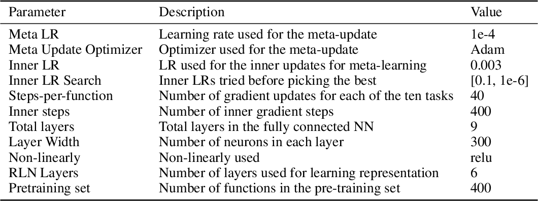 Figure 4 for Meta-Learning Representations for Continual Learning