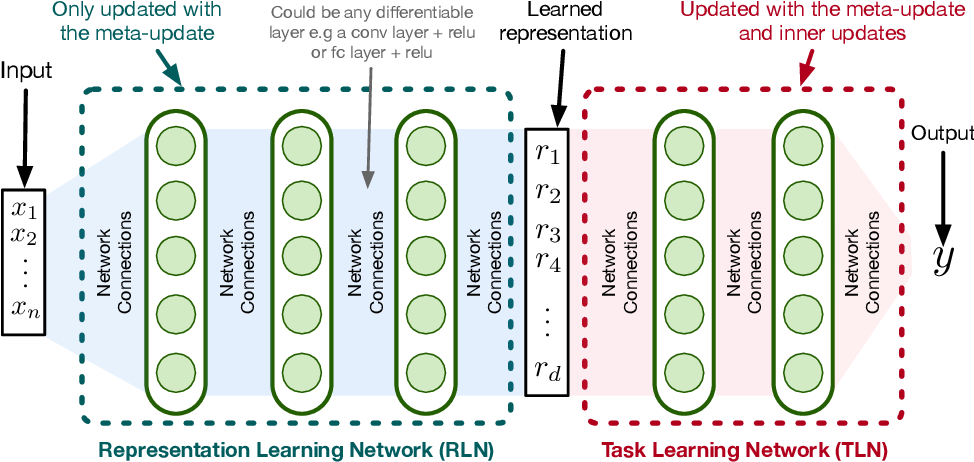 Figure 1 for Meta-Learning Representations for Continual Learning