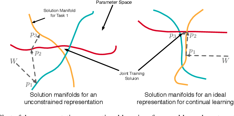 Figure 3 for Meta-Learning Representations for Continual Learning