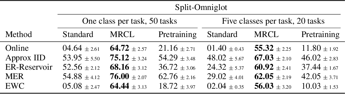 Figure 2 for Meta-Learning Representations for Continual Learning