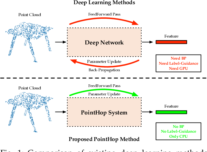 Figure 1 for PointHop: An Explainable Machine Learning Method for Point Cloud Classification