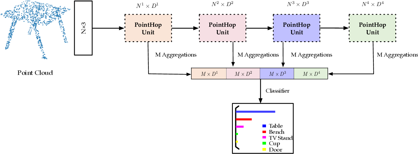 Figure 3 for PointHop: An Explainable Machine Learning Method for Point Cloud Classification