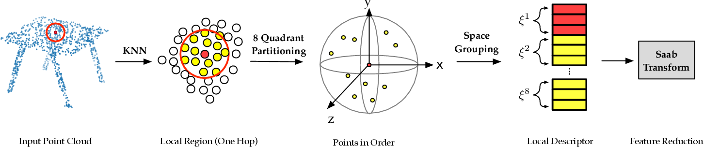 Figure 4 for PointHop: An Explainable Machine Learning Method for Point Cloud Classification