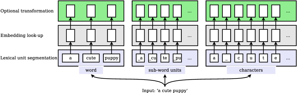 Figure 1 for Multilingual Neural Machine Translation With Soft Decoupled Encoding