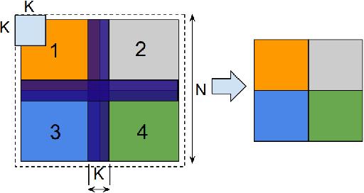 Figure 4 for Scale MLPerf-0.6 models on Google TPU-v3 Pods