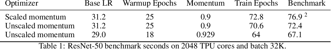Figure 2 for Scale MLPerf-0.6 models on Google TPU-v3 Pods