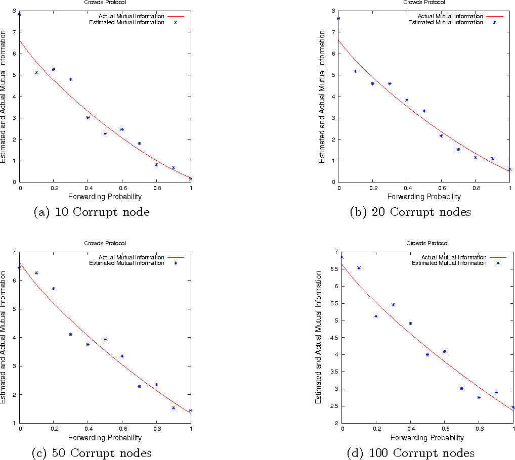 Figure 4 for Statistical Analysis of Privacy and Anonymity Guarantees in Randomized Security Protocol Implementations