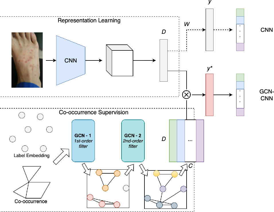 Figure 1 for Learning Differential Diagnosis of Skin Conditions with Co-occurrence Supervision using Graph Convolutional Networks