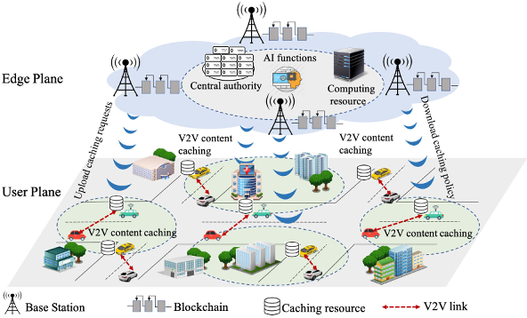 Figure 1 for Deep Reinforcement Learning and Permissioned Blockchain for Content Caching in Vehicular Edge Computing and Networks