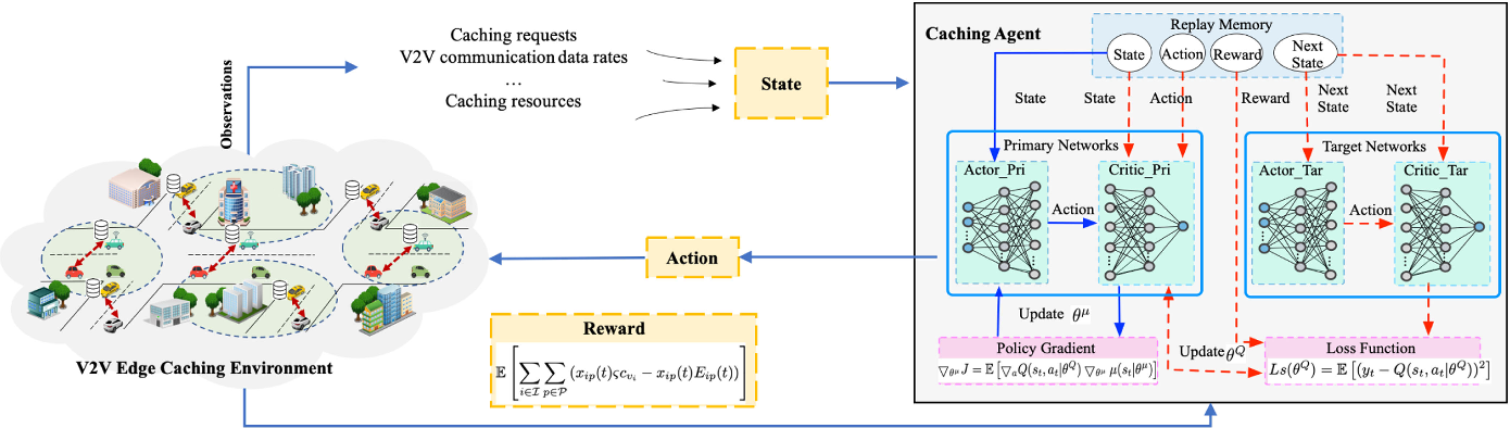 Figure 2 for Deep Reinforcement Learning and Permissioned Blockchain for Content Caching in Vehicular Edge Computing and Networks