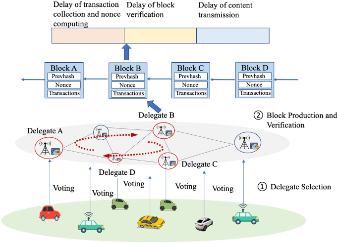 Figure 3 for Deep Reinforcement Learning and Permissioned Blockchain for Content Caching in Vehicular Edge Computing and Networks